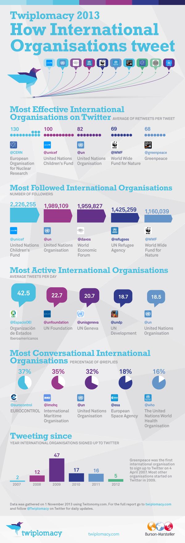 International organisations div n pol tico for Divan international